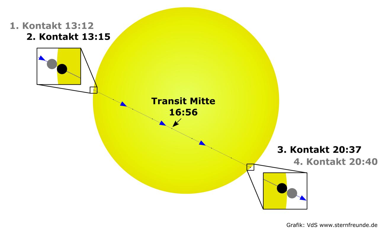 Verlauf Merkurtransit 09.05.2016. Quelle: VdS e.V. (www.vds-astro.de)